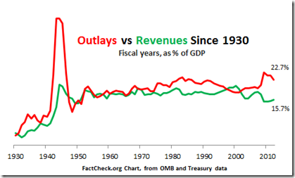 Outlays-and-Revenues-from-1930-to-20121