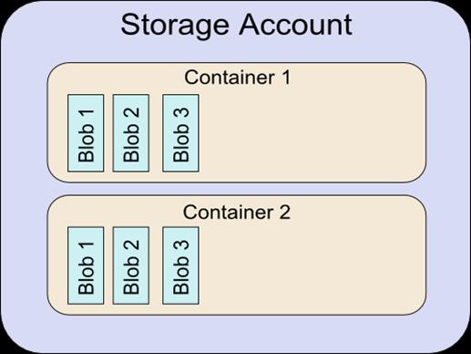 azure-blob-storage-overview