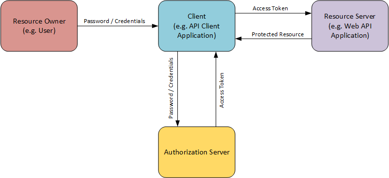 token authentication mvc