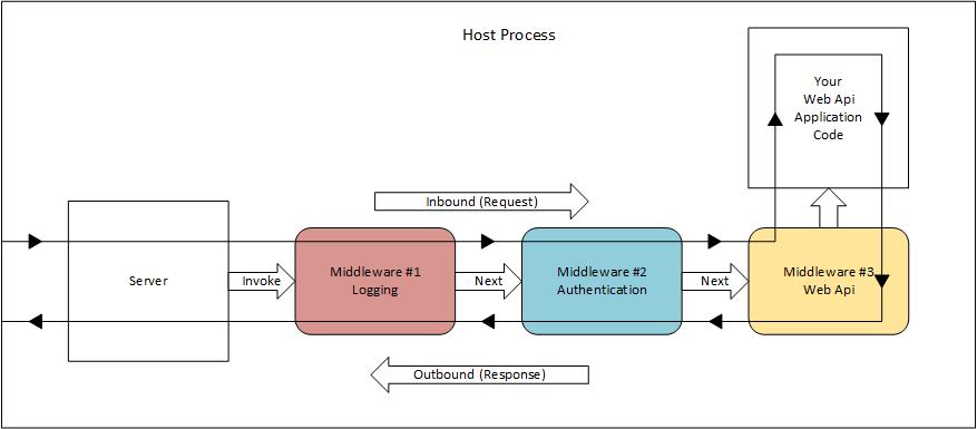 ASP NET Web Api 2 2: Create a Self-Hosted OWIN-Based Web Api from